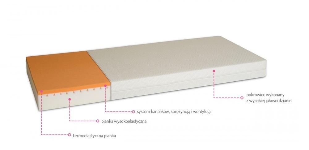 Materac z pianką poliuretanową
